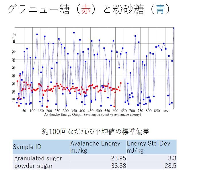 グラニュー糖 粉砂糖AE