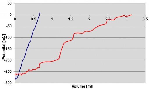 赤パルプスラリー 青業種剤添加後 メーカーデータ