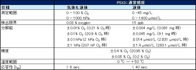 PSt3通常感度