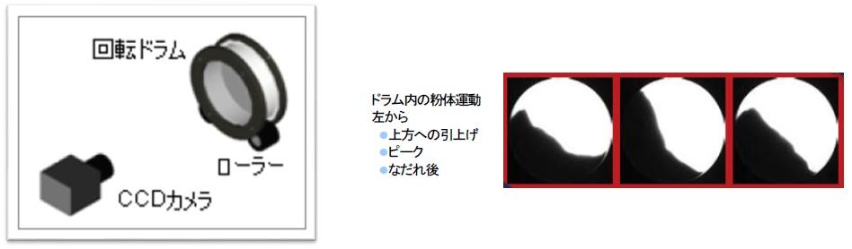RPA原理 ドラムと画像