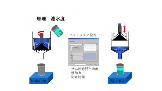 濾水度原理