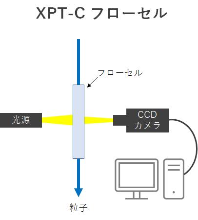 XPT-C フローセル