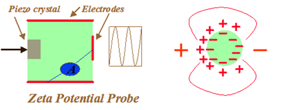 コロイド振動電流図1