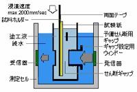 原理図 PDA coating