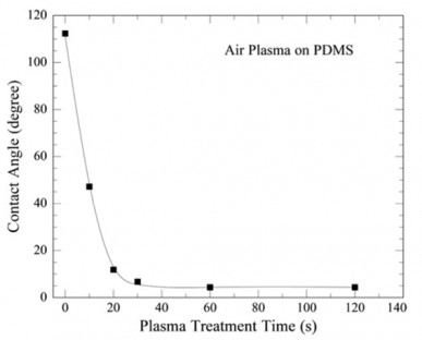 図5 PDMS空気プラズマ効果