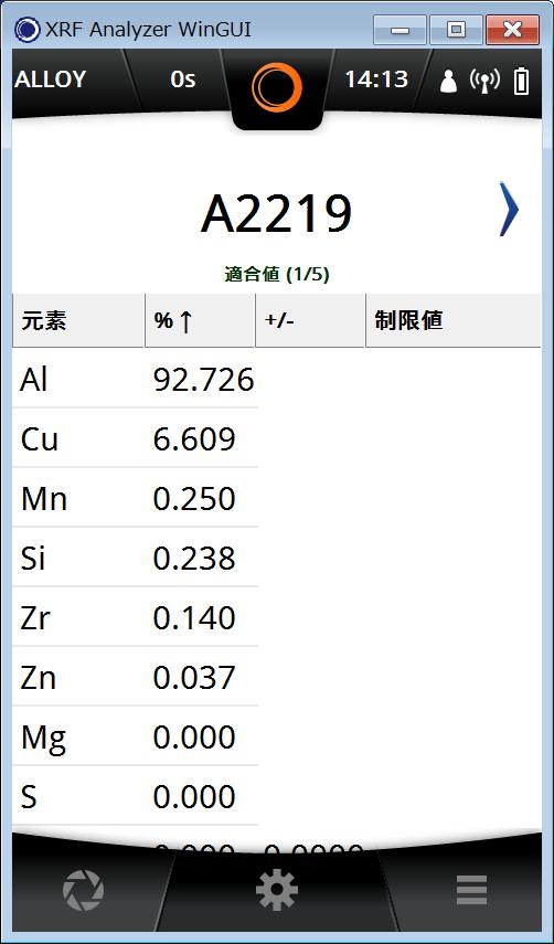A2219