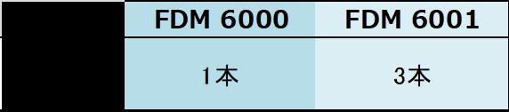 FDM model