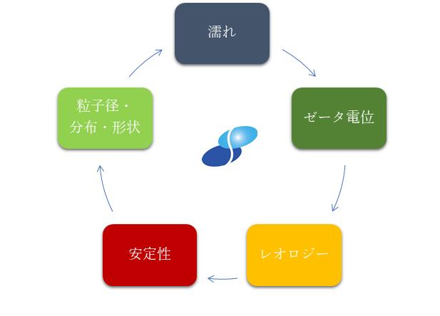 粒子分散とは図3