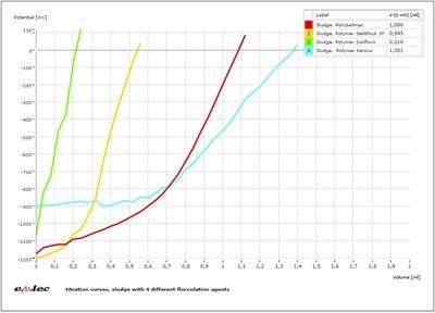 CAS凝集剤電荷量