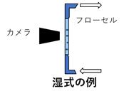 動的画像図3