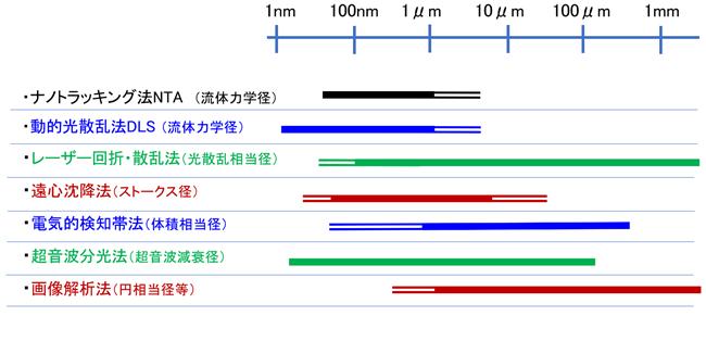 粒子径分布・形状評価図2