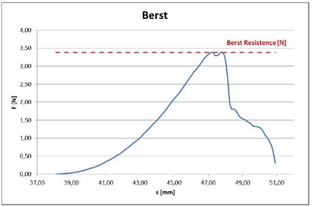 burst test 例