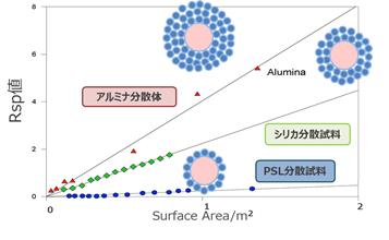 パルスNMR図3