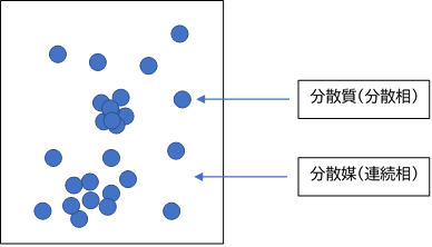 粒子分散とは図1